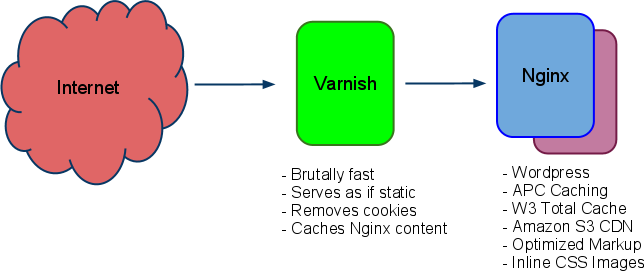 nginx-varnish